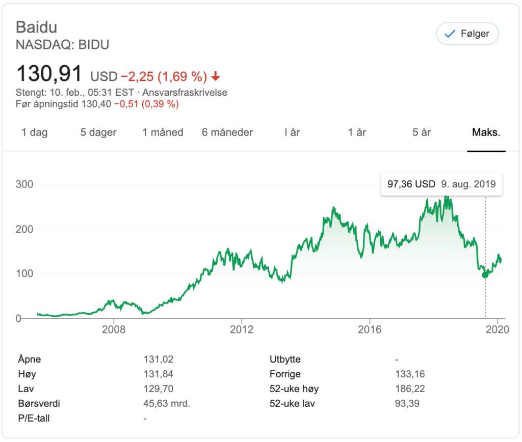 Baidu-aksjen 10. februar 2020